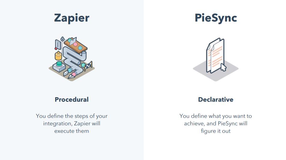 Zapier-procedural-PieSync-Declarative